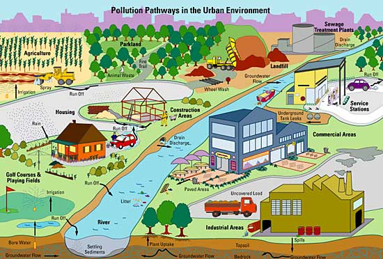 topic outline about pollution Outline of air pollution dispersion the following outline is presented as an (mds) of the european topic centre on air and climate change.